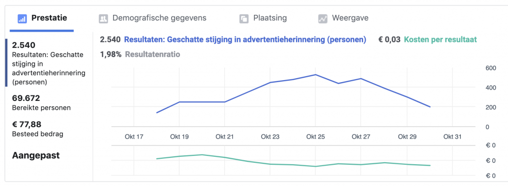 data analyse facebook advertenties studio campo woerden